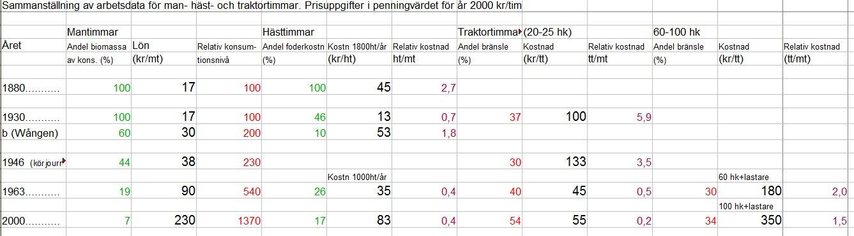 Jämförelse mellan kraftkällor i jordbruk