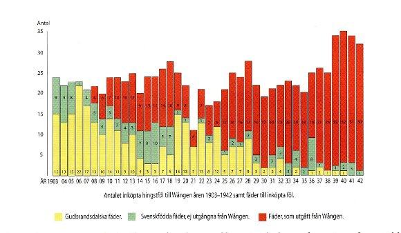 Wångenstatistik